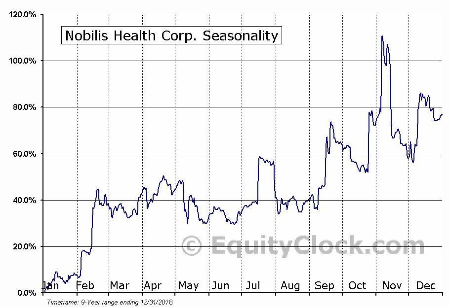Nobilis Health Corp. (AMEX:HLTH) Seasonal Chart