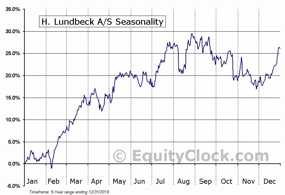 H. Lundbeck A-S (OTCMKT:HLUYY) Seasonal Chart