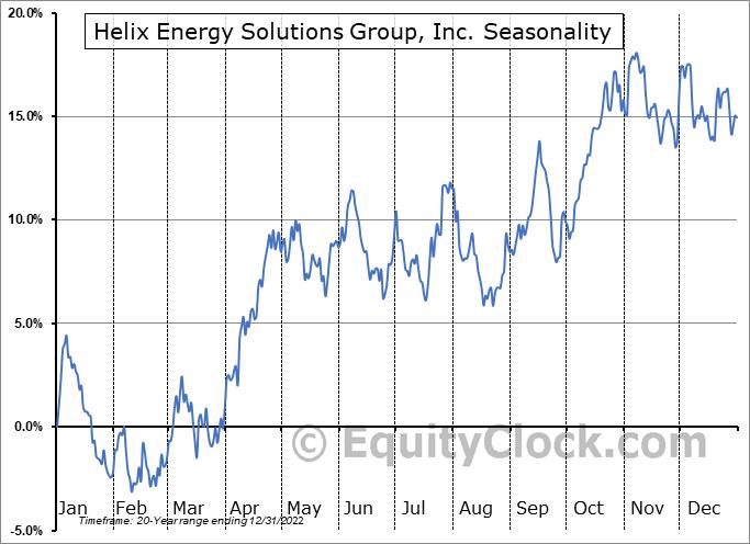 Helix Energy Solutions Group, Inc. (NYSE:HLX) Seasonal Chart