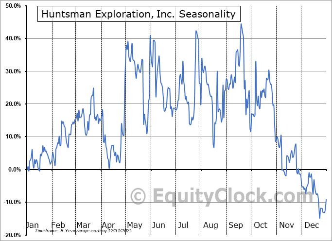 Huntsman Exploration, Inc. (TSXV:HMAN.V) Seasonal Chart