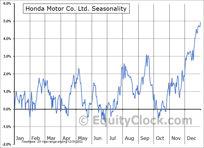 Honda Motor Co. Ltd. (NYSE:HMC) Seasonal Chart