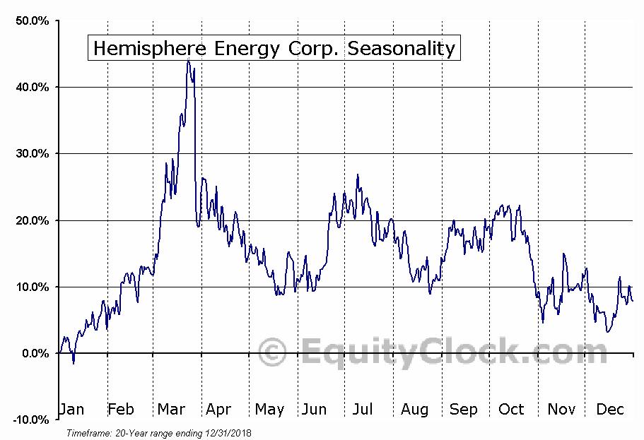 Hemisphere Energy Corp. (TSXV:HME.V) Seasonal Chart