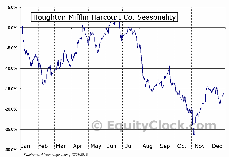 Houghton Mifflin Harcourt Co. (NASD:HMHC) Seasonal Chart