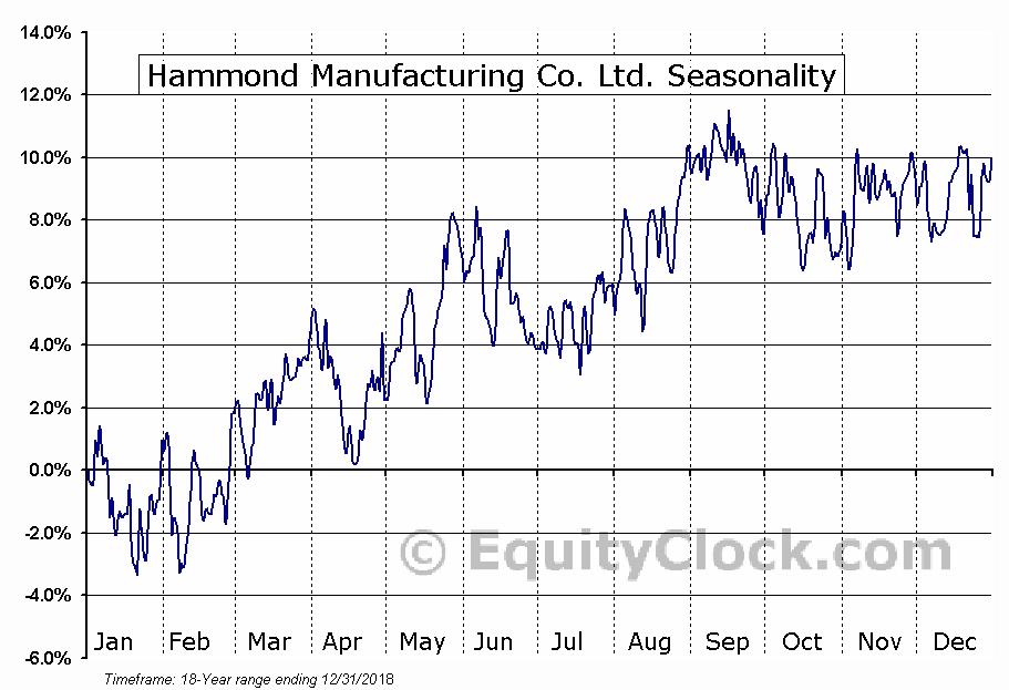 Hammond Manufacturing Co. Ltd. (TSE:HMM-A.TO) Seasonal Chart