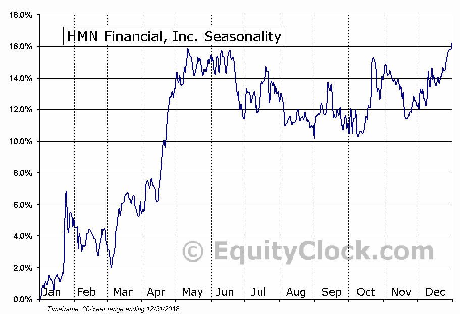 HMN Financial, Inc. (NASD:HMNF) Seasonal Chart