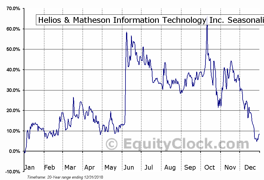 Helios & Matheson Information Tech (NASD:HMNY) Seasonal Chart