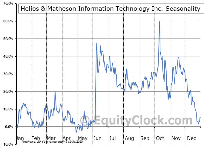Helios & Matheson Information Tech (NASD:HMNY) Seasonal Chart