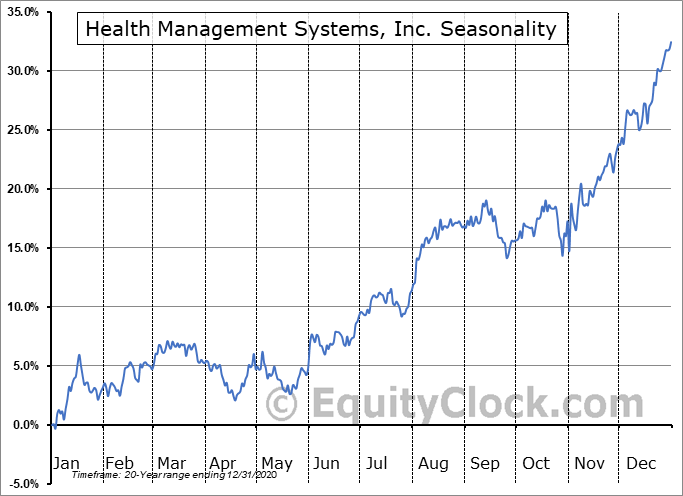 Health Management Systems, Inc. (NASD:HMSY) Seasonal Chart