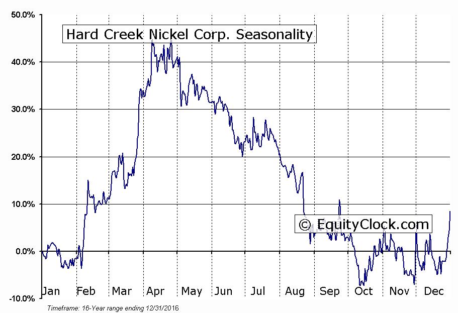 Hard Creek Nickel Corp. (TSXV:HNC) Seasonal Chart