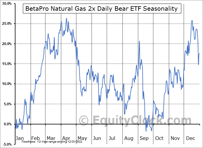 BetaPro Natural Gas 2x Daily Bear ETF (TSE:HND.TO) Seasonal Chart