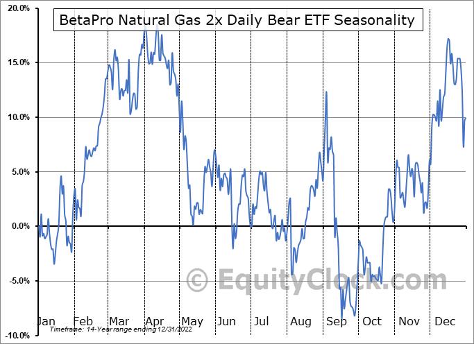 BetaPro Natural Gas 2x Daily Bear ETF (TSE:HND.TO) Seasonal Chart