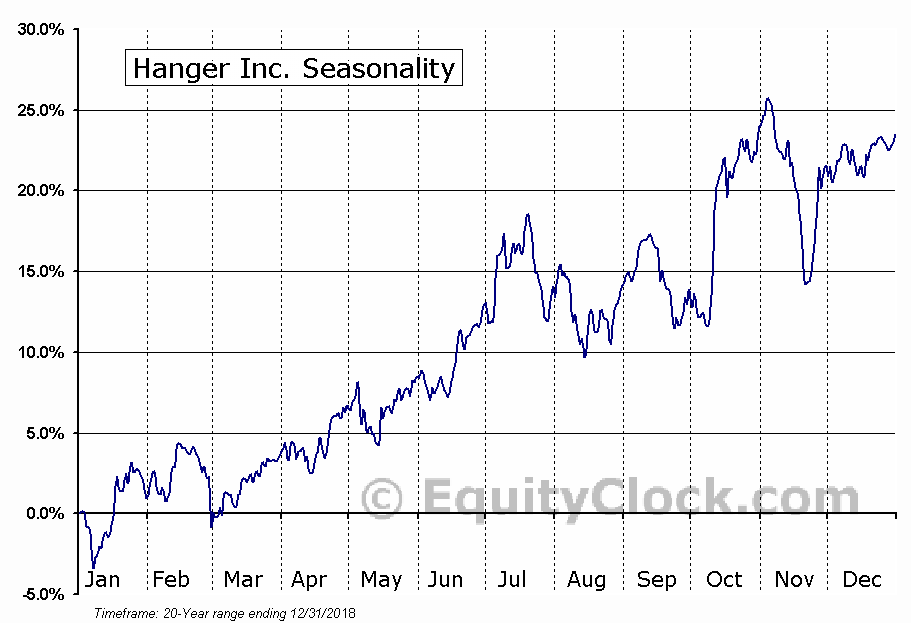 Hanger Inc. (OTCMKT:HNGR) Seasonal Chart