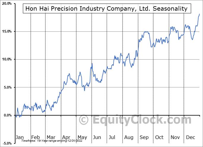 Hon Hai Precision Industry Company, Ltd. (OTCMKT:HNHPF) Seasonal Chart