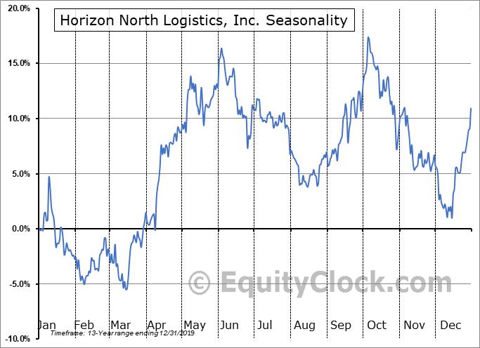 Horizon North Logistics, Inc. (TSE:HNL.TO) Seasonal Chart