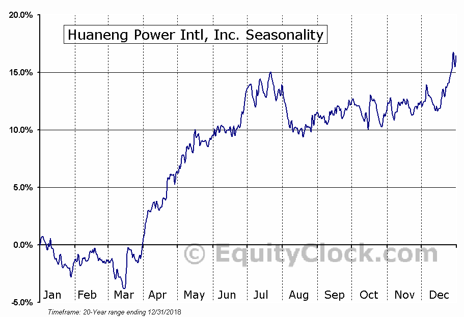 Huaneng Power Intl, Inc. (NYSE:HNP) Seasonal Chart