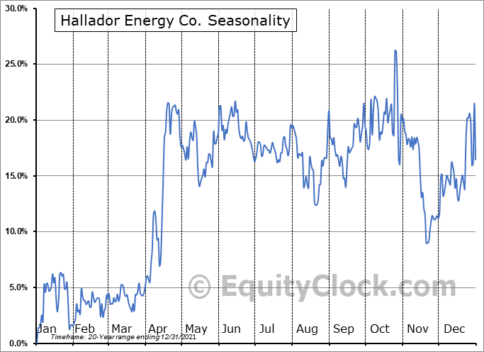 Hallador Energy Co. (NASD:HNRG) Seasonal Chart
