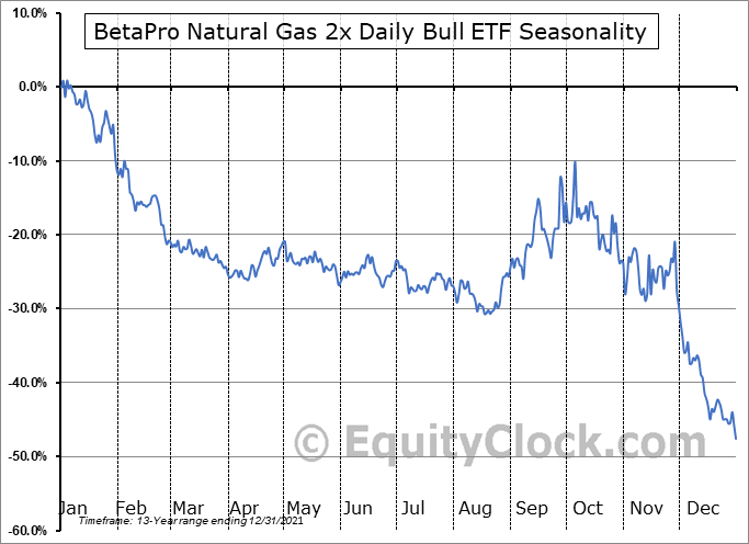 BetaPro Natural Gas 2x Daily Bull ETF (TSE:HNU.TO) Seasonal Chart