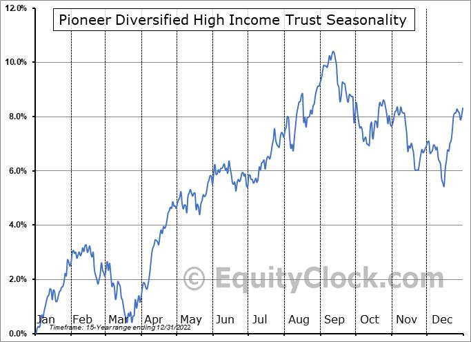 Pioneer Diversified High Income Trust (AMEX:HNW) Seasonal Chart