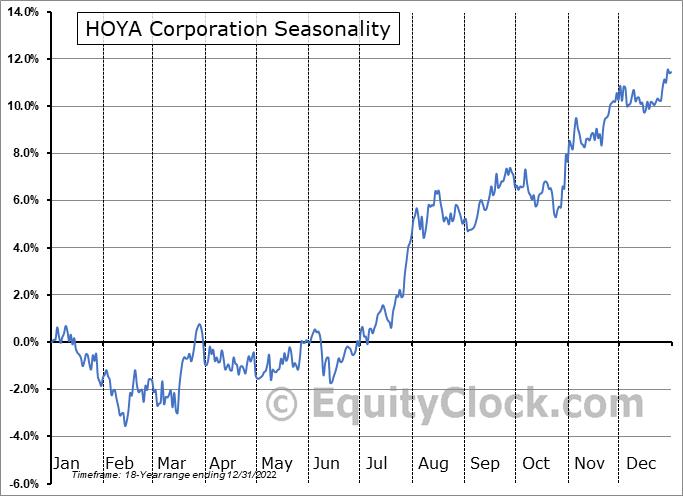 HOYA Corporation (OTCMKT:HOCPY) Seasonal Chart