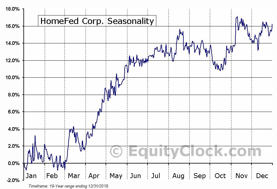 HomeFed Corp. (OTCMKT:HOFD) Seasonal Chart