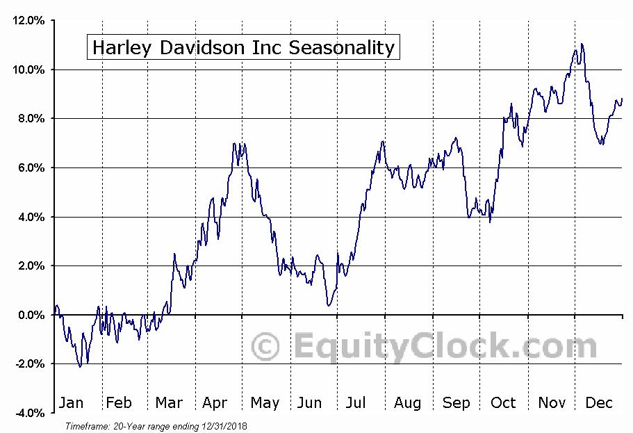 Harley-Davidson, Inc.  (NYSE:HOG) Seasonal Chart