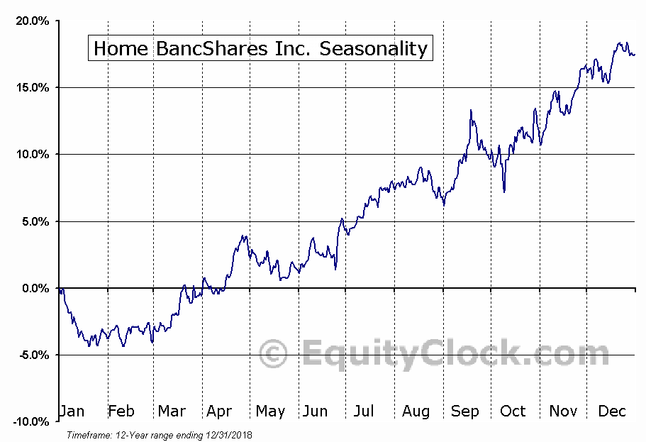 Home BancShares Inc. (NASD:HOMB) Seasonal Chart