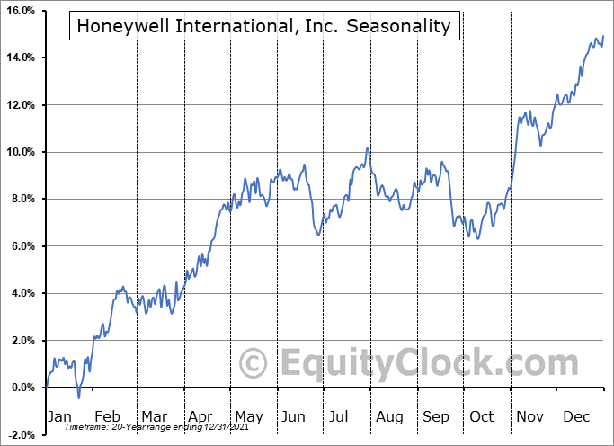 Honeywell Intl (NYSE:HON) Seasonal Chart