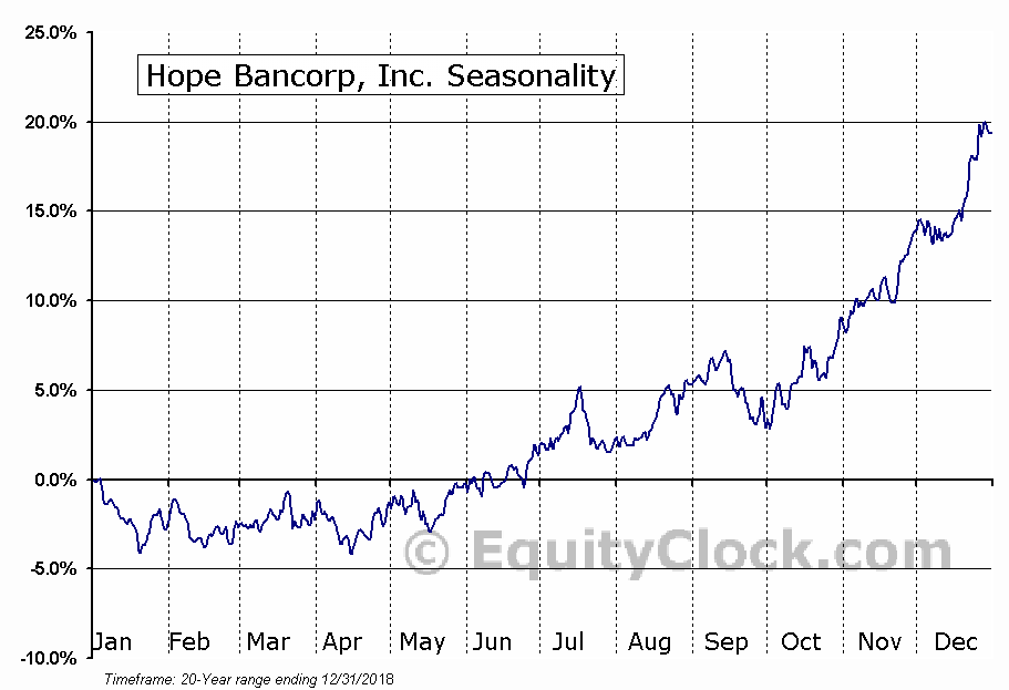 Hope Bancorp, Inc. (NASD:HOPE) Seasonal Chart