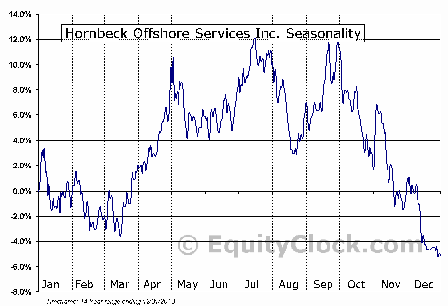 Hornbeck Offshore Services Inc. (NYSE:HOS) Seasonal Chart