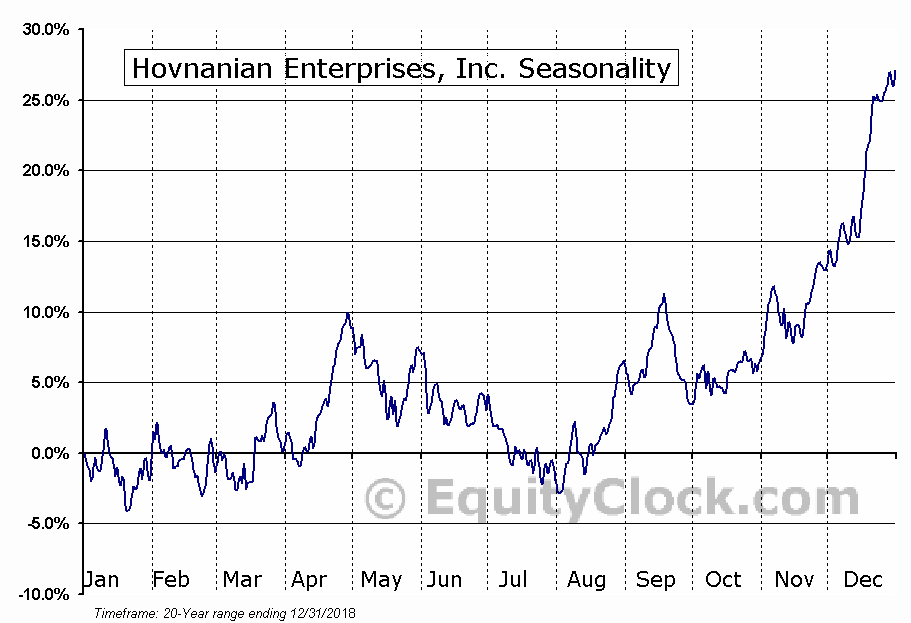 Hovnanian Enterprises, Inc. (NYSE:HOV) Seasonal Chart