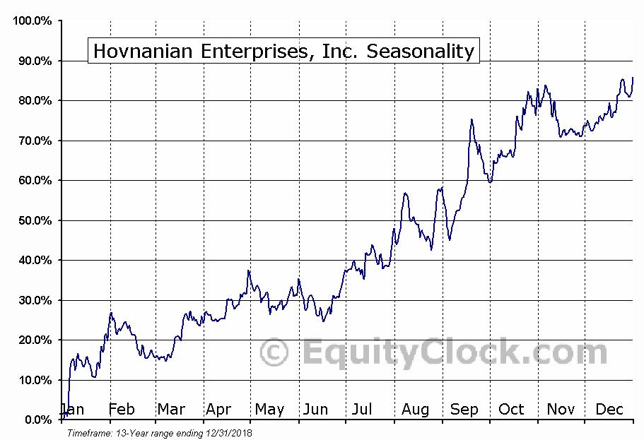 Hovnanian Enterprises, Inc. (NASD:HOVNP) Seasonal Chart