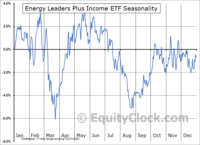 Energy Leaders Plus Income ETF (TSE:HPF.TO) Seasonal Chart