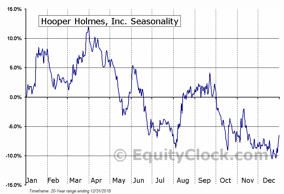 Hooper Holmes, Inc. (OTCMKT:HPHWQ) Seasonal Chart