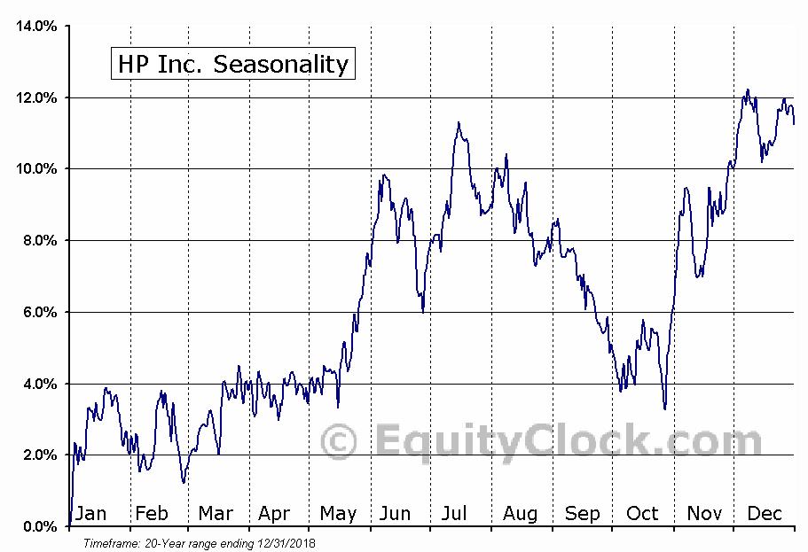 Hewlett-Packard Company  (NYSE:HPQ) Seasonal Chart