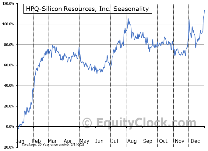 HPQ-Silicon Resources, Inc. (TSXV:HPQ.V) Seasonal Chart