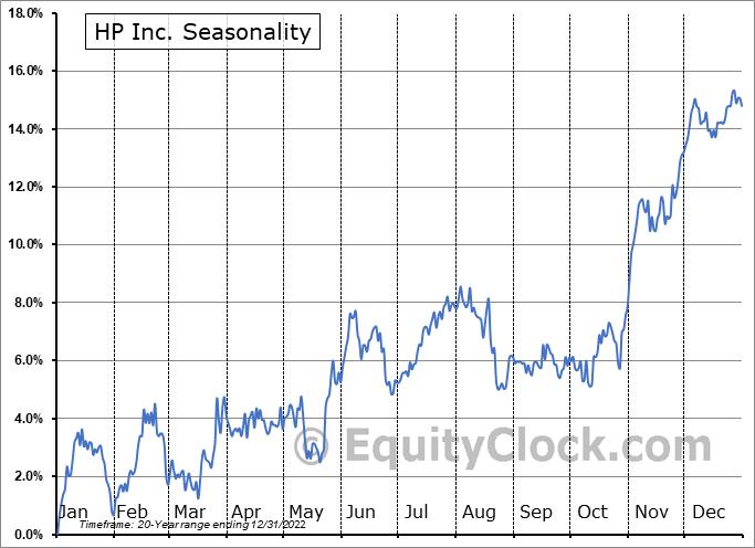 HP Inc. (NYSE:HPQ) Seasonal Chart