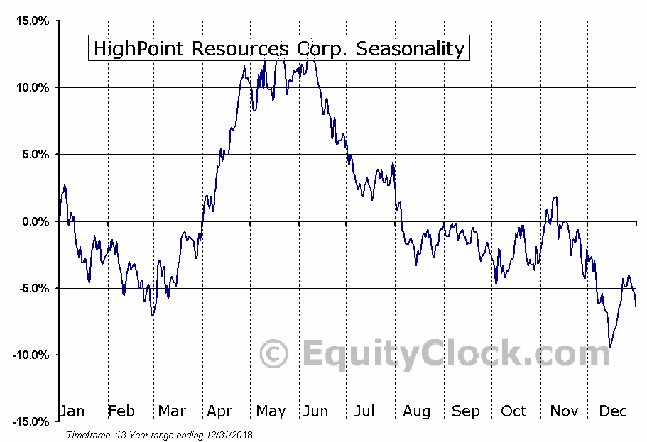 HighPoint Resources Corp. (NYSE:HPR) Seasonal Chart