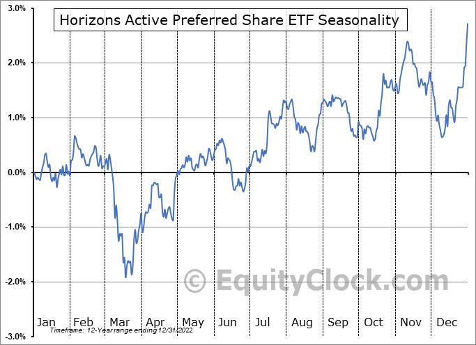 Horizons Active Preferred Share ETF (TSE:HPR.TO) Seasonal Chart