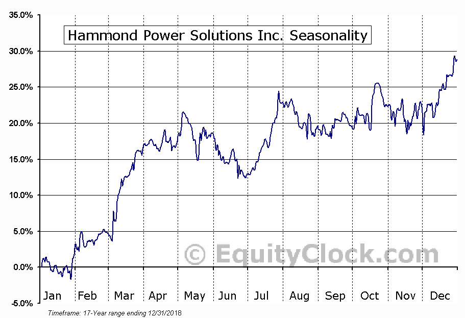Hammond Power Solutions Inc. (TSE:HPS-A) Seasonal Chart