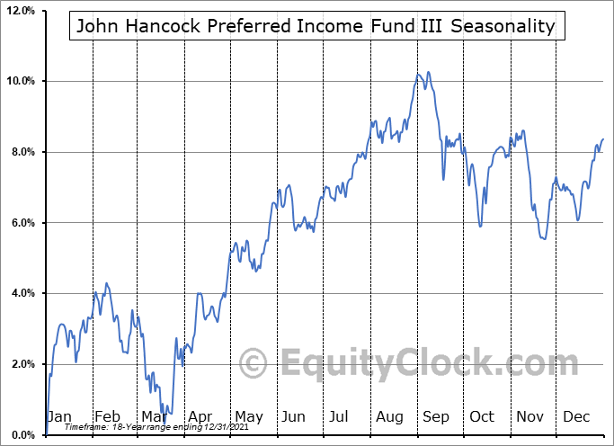 John Hancock Preferred Income Fund III (NYSE:HPS) Seasonal Chart