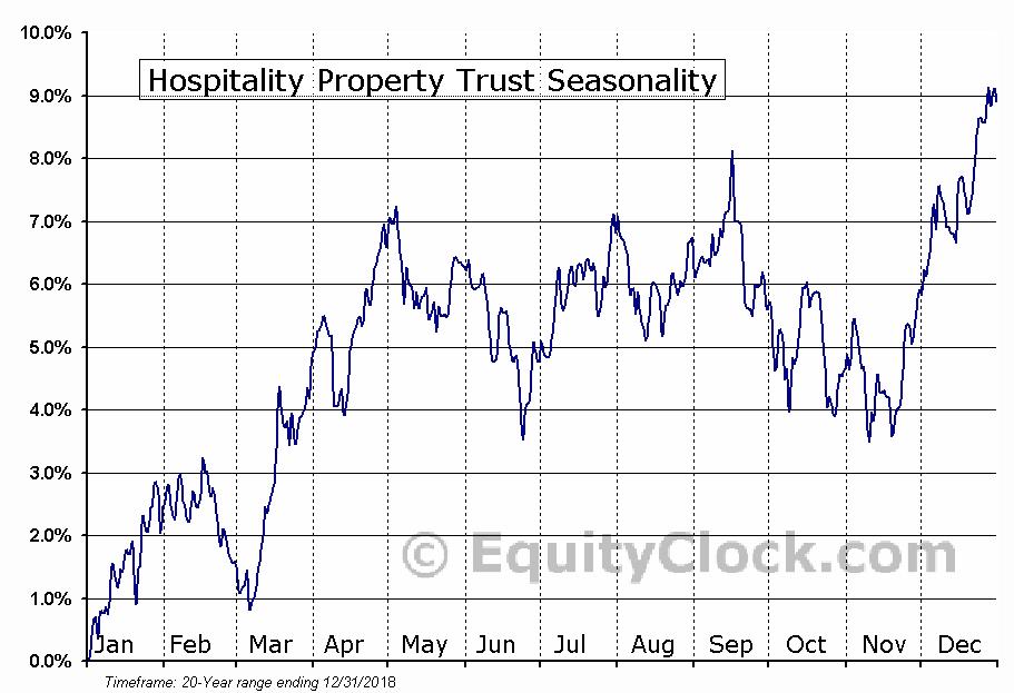 Hospitality Property Trust (NASD:HPT) Seasonal Chart