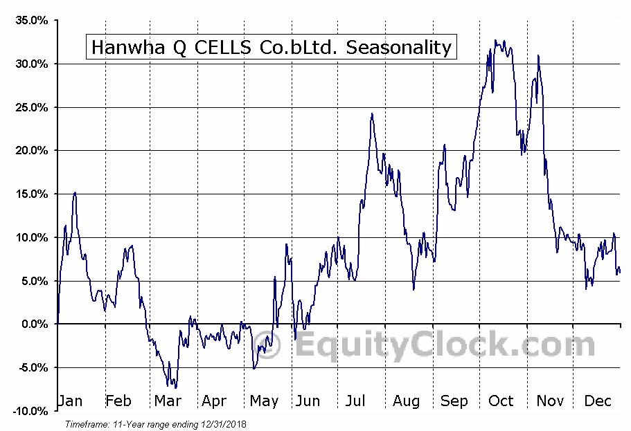 Hanwha Q CELLS Co.bLtd. (NASD:HQCL) Seasonal Chart