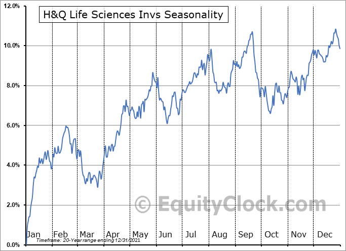 H&Q Life Sciences Invs (NYSE:HQL) Seasonal Chart