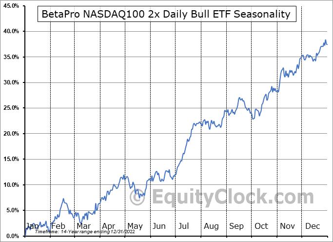 BetaPro NASDAQ100 2x Daily Bull ETF (TSE:HQU.TO) Seasonal Chart