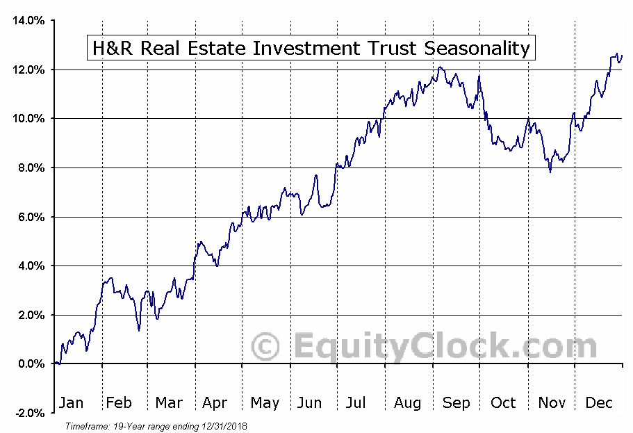 H&R Real Estate Investment Trust (TSE:HR/UN.TO) Seasonal Chart