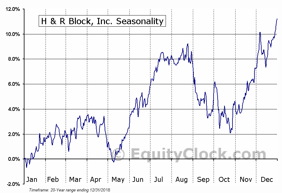 H&R Block, Inc.  (NYSE:HRB) Seasonal Chart