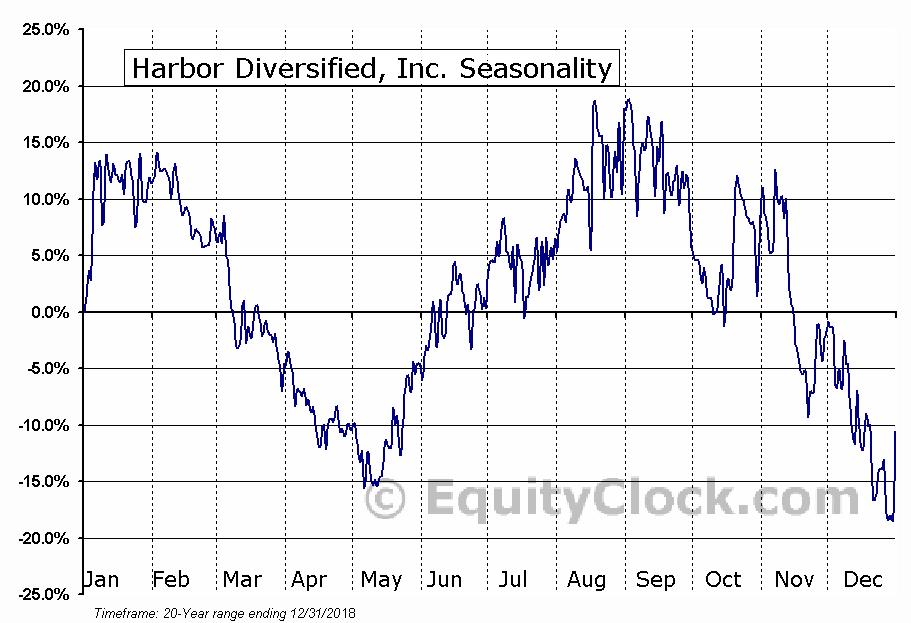 Harbor Diversified, Inc. (OTCMKT:HRBR) Seasonal Chart