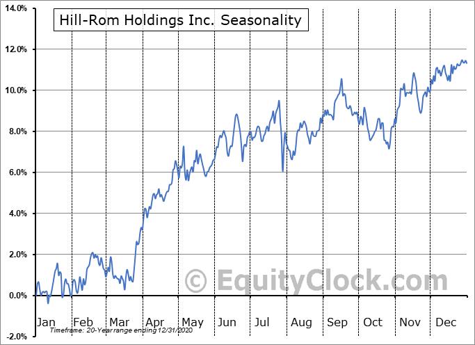 Hill-Rom Holdings Inc. (NYSE:HRC) Seasonal Chart