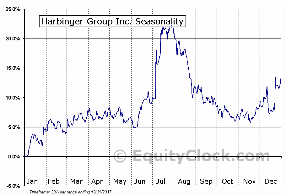 Harbinger Group Inc. (NYSE:HRG) Seasonal Chart