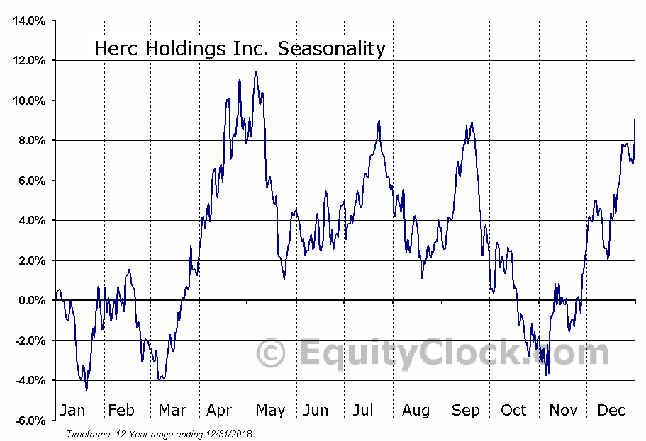 Herc Holdings Inc. (NYSE:HRI) Seasonal Chart